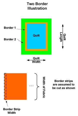 Quilter's Paradise - Making Quilting Simpler - Border Calculator